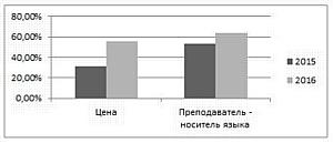 Зачем москвичи изучают английский?