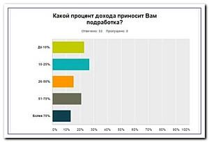 Две трети российских журналистов готовы уйти из профессии?