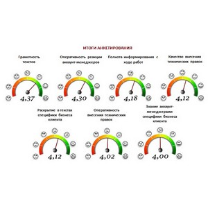 Результаты анкетирования клиентов по продвижению сайтов