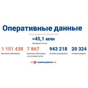 Covid-19: Оперативные данные по состоянию на 27 сентября 10:40