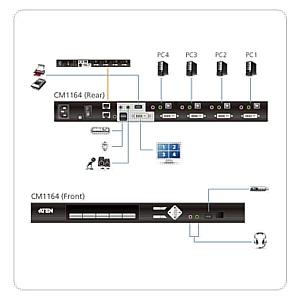 KVMP CM1164 - максимально оперативное и удобное комплексное решение управления