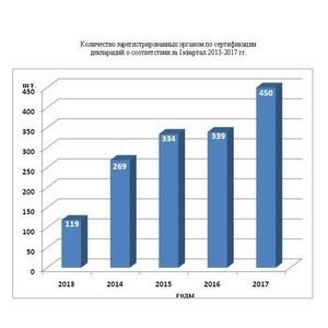 Итоги работы органа по сертификации Ростовского филиала ФГБУ «Центр оценки качества зерна» за март