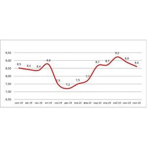 НБКИ: доля автокредитов с просрочкой выросла до 8,6%