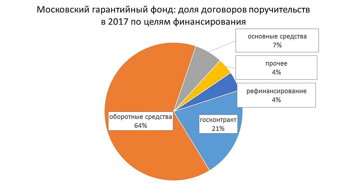 22 млрд руб получил МСБ в Москве благодаря гарантийной государственной поддержке