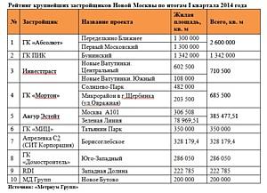 «Метриум Групп»: Рейтинг крупнейших застройщиков Новой Москвы