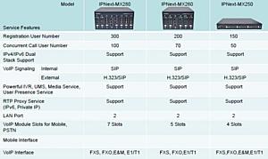 Новинки 2014: Мобильные гибридные IP-АТС серии IP-Next-MX для всех видов связи