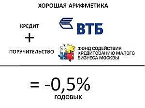 ВТБ снизил ставку на 0,5% по кредитам МСБ под поручительство Московского фонда