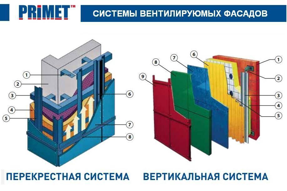 Вентилируемые фасады, системы крепления от производителя