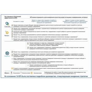 Исследование помогло выделить KPI для оценки системы качества ухода за людьми с недержанием
