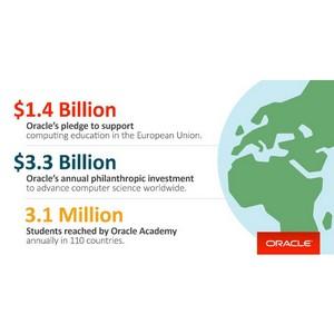 Oracle выделит $1,4 млрд. на поддержку компьютерного образования в странах ЕC