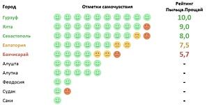 Составлен уникальный рейтинг самочувствия аллергиков во время сезона пыления березы