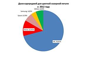Рейтинг картриджей для лазерной печати в 2012 году