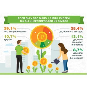 50% интернет-пользователей хотели бы инвестировать в МФО 1,5 млн рублей
