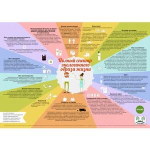 Экологический проект #РосЭко создал уникальную инфографику по экологичному образу жизни