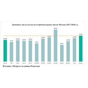 «Метриум»: Число ипотечных сделок в Москве с начала года выросло на 84%
