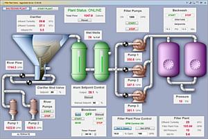 Внедрение системы промышленной автоматизации