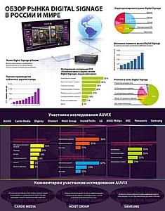 Auvix провела исследование российского рынка Digital Signage