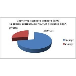 Статистика внешней торговли ПФО и Нижегородской области
