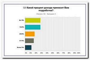 Лишь 3% журналистов России удовлетворены зарплатой?