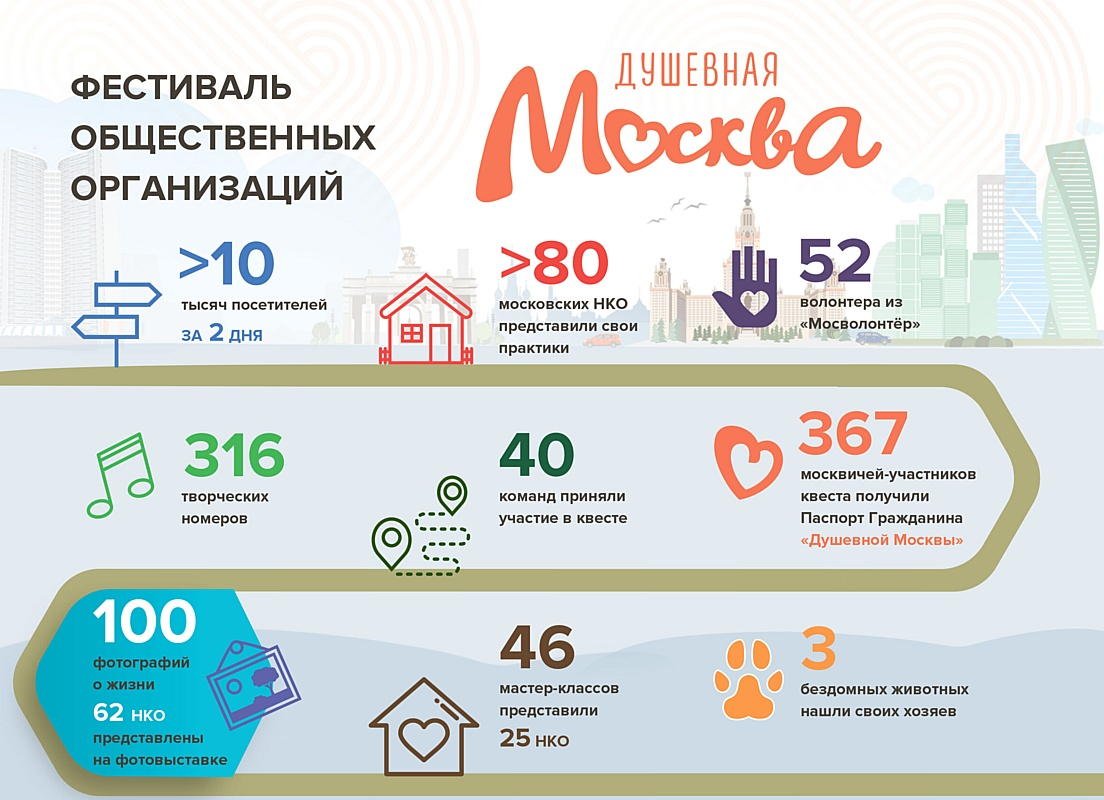 Фестиваль общественных организаций «Душевная Москва» собрал более 10 тысяч горожан и 80 НКО