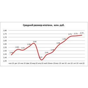 НБКИ: средний размер ипотечных кредитов за год вырос почти на 12%
