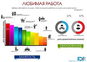 Счастье и занятость