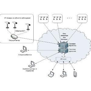 Видеонаблюдение в облачном формате – новая услуга компании ИТ-Град