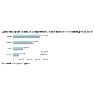 «Метриум Групп»: Итоги III квартала на рынке апартаментов