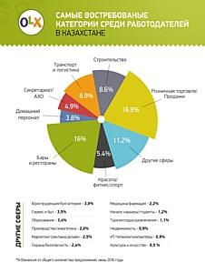 Сколько сможет заработать студент этим летом в Казахстане