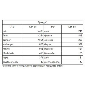 Хайп, блокчейн и криптовалюты: сколько трендовых доменов в Рунете