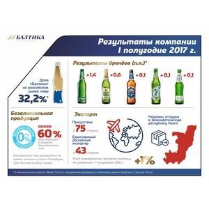 «Балтика»: на результатах первого полугодия серьезно сказались ограничения размера ПЭТ-упаковки.
