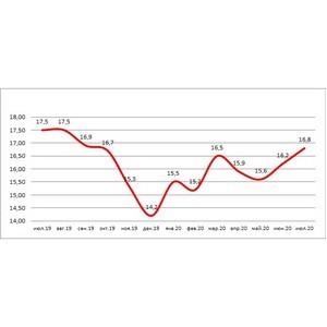НБКИ: в июле доля просрочки по потребкредитам снизилась