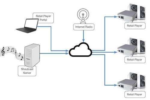 Barix RetailPlayer – современное решение для передачи аудио по IP в 2 раза дешевле аналогов