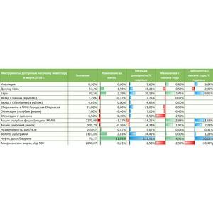 Аналитический отчет. Доходы частных инвесторов в марте 2018 года