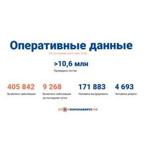 Covid-19: Оперативные данные по состоянию на 31 мая 10:35