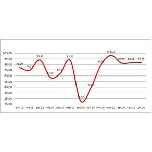 НБКИ: с начала 2020 года банками было выдано 735,6 тыс. автокредитов