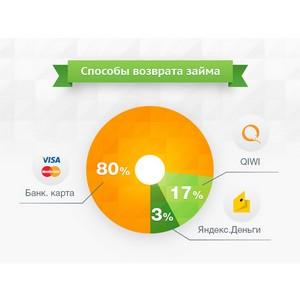 Клиенты МФО назвали самый удобный сервис по возвращению займов