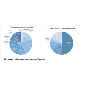 Ћайфхак от Ђћетриумї: ак адаптировать семейный бюджет к ипотеке