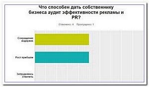 Российский бизнес безучастен к аудиту эффективности рекламы и PR?