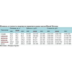 «Метриум Групп»: Итоги 3 квартала на рынке новостроек Новой Москвы