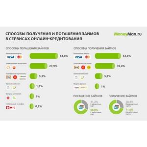 MoneyMan: 64% клиентов сервисов онлайн-кредитования погашают займы с помощью банковских карт
