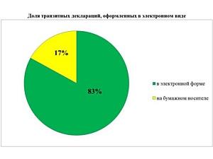 В ПФО 100% деклараций подаются в электронном виде