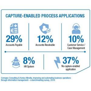 53% компаний в Европе используют инструменты для управления документооборотом и контентом