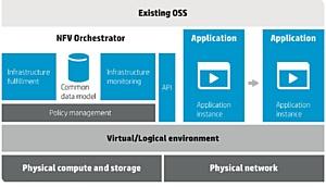 На МWC новая стратегия HP NFV повышения конкурентоспособности поставщиков услуг