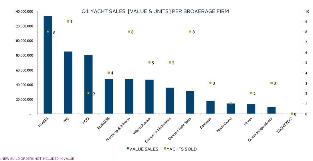 Анализ рынка: Итоги продаж суперяхт в первом квартале 2018 г.