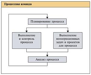 Студия Артура Хазеева: оптимизация бизнес-процессов для сектора В2В