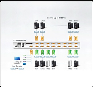 Atenpro: Скидка 15% на KVM консоли Aten CL5800N и LCD KVM переключатели CL5808N и CL5816N