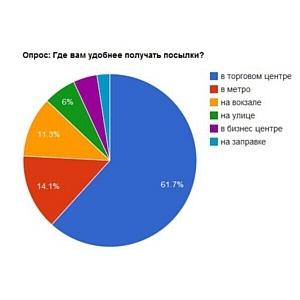 62% российских потребителей предпочитают получать заказы в торговых центрах