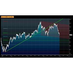 Нефть: риск снижения увеличивается.