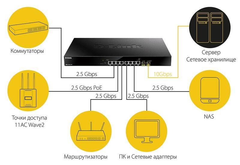 Новые MultiGigabit Ethernet коммутаторы DMS-1100-10TS, DMS-1100-10TP, оптимизирующие сети